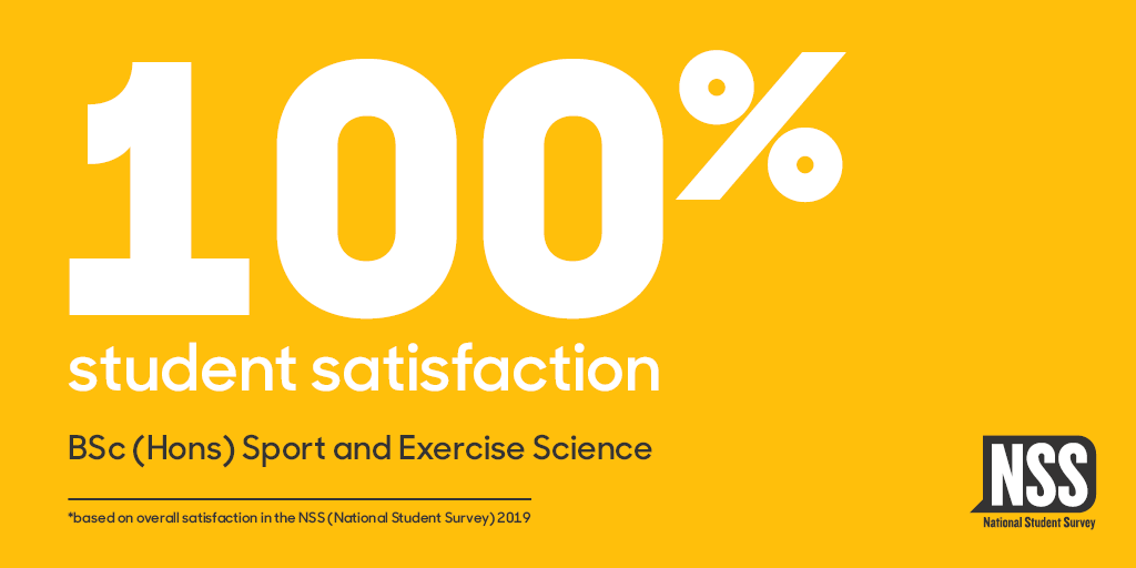 100% student satisfaction BSc (Hons) Sport and Exercise Science - based on overall satisfaction in the National Student Survey 2019