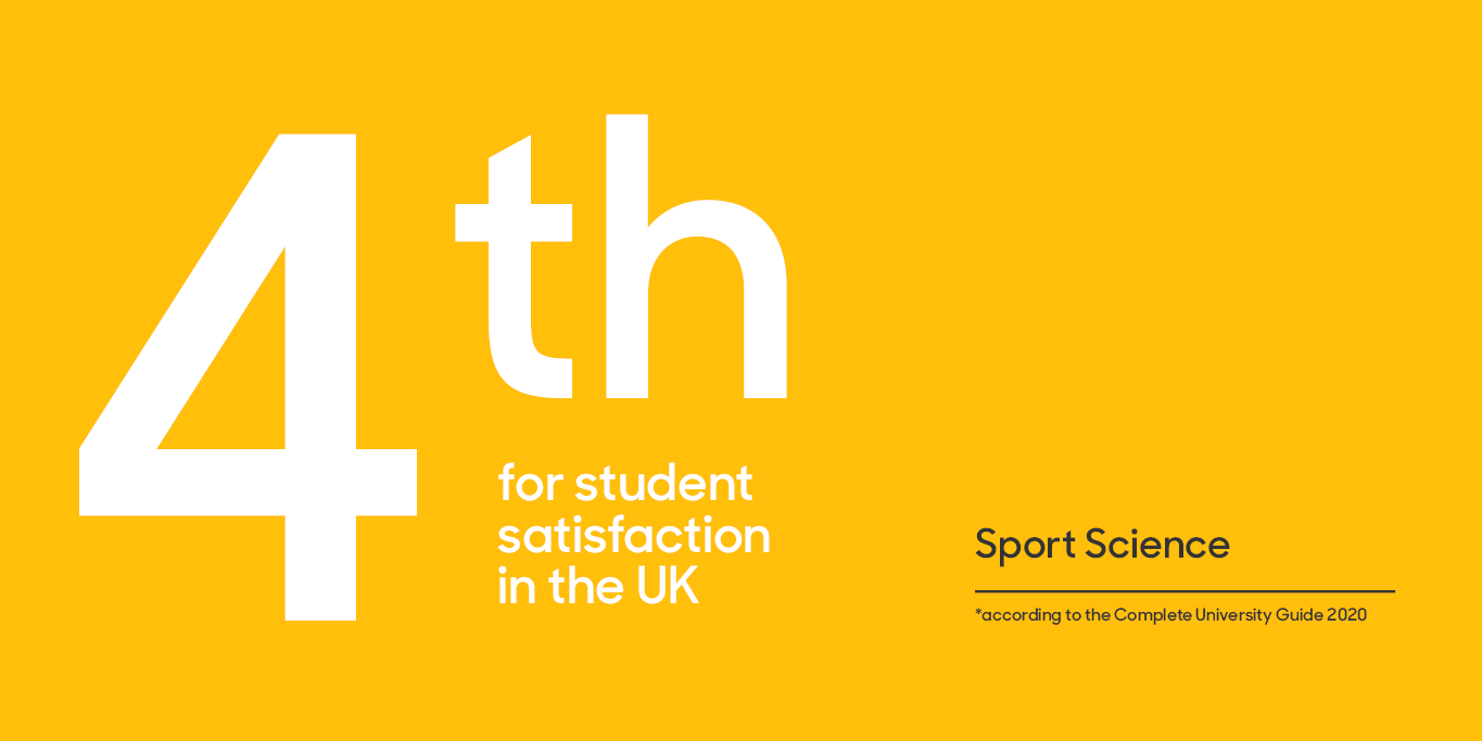 4th for student satisfaction in the UK Sport Science according to the Complete University Guide 2020