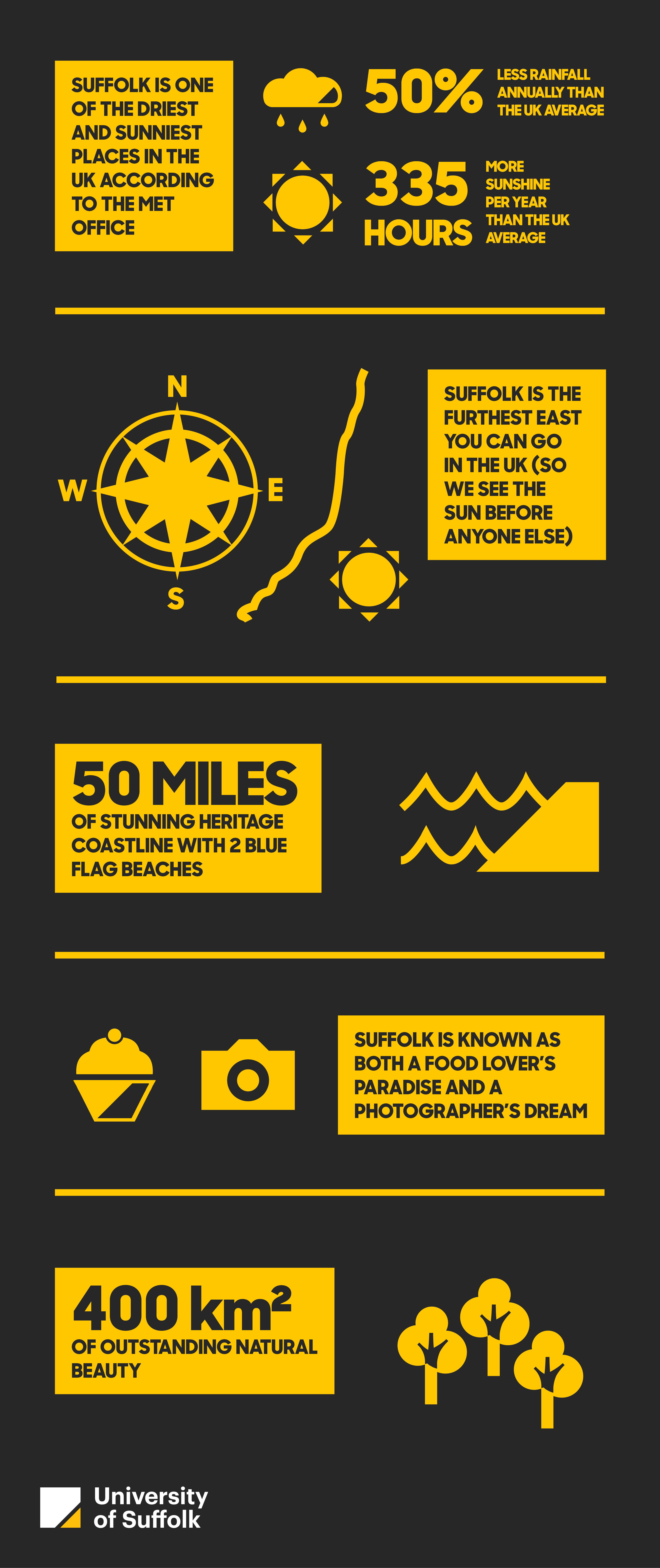 Sunny Suffolk Infographic. Full text provided under the heading Infographic full text